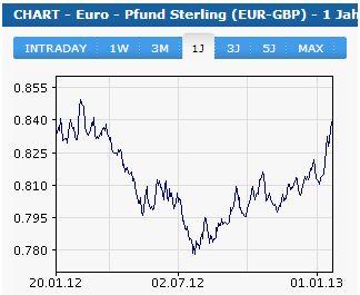Kursverlauf: Euro/GBP